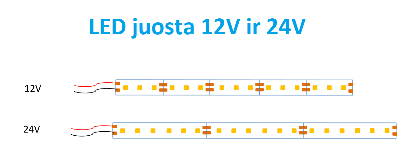 LED juosta 12V ir 24V