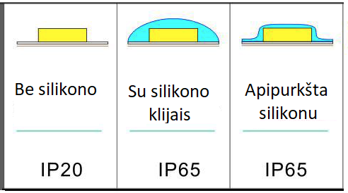 LED juosta IP65